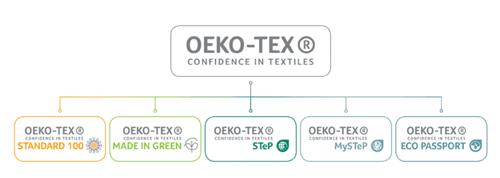 Oekotexgraphic-2