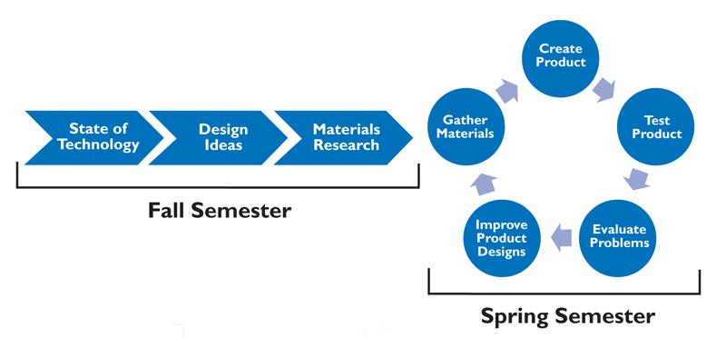 NCSUdiagram