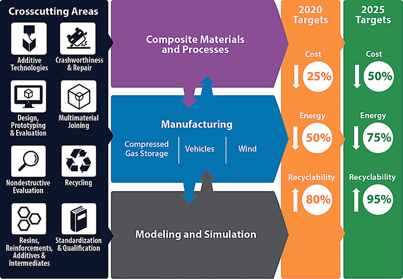 Materials Science: Advanced Composite Materials