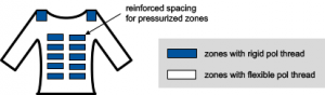 Figure 2: Modification of the pile material to create pressure-resistant zones in heat-protective underwear