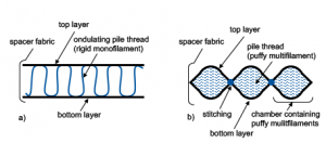 Figure 1: Cross section of a spacer fabric using a) a rigid monofilament and b) a puffy multifilament as a pile thread