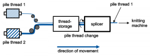 Figure 3: principle sketch of the splice system