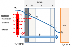 Figure 4: Schematic structure of heat protection textiles with effective heat flows