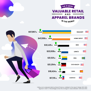 valuable-retail-and-apparel-brands