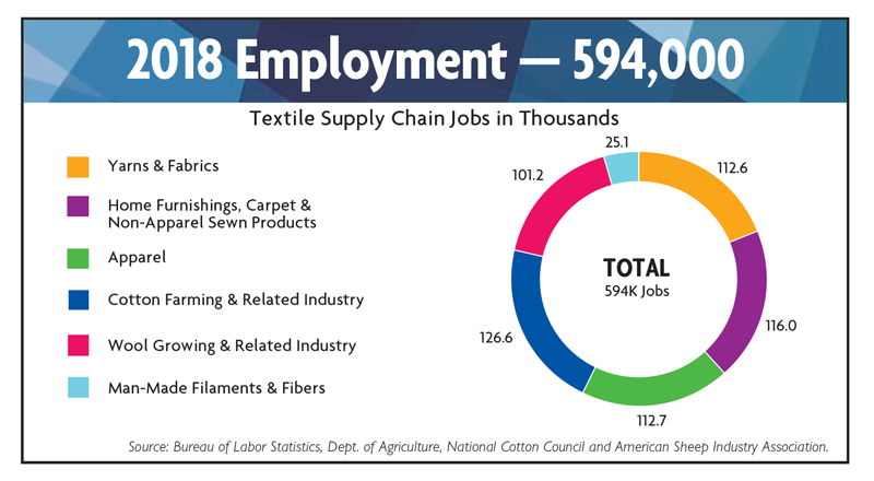 2019 State Of The U S  Textile Industry | Textile World