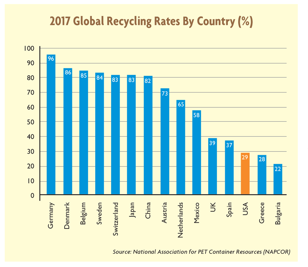 Challenges Facing Recycled Polyester | Textile World